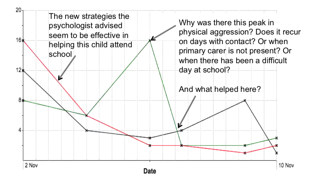 BERRI Change graph